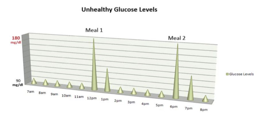 unhealthy_glucose_levels